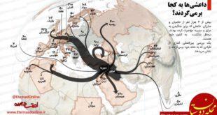 داعشی ها به کجا بر می گردند؟