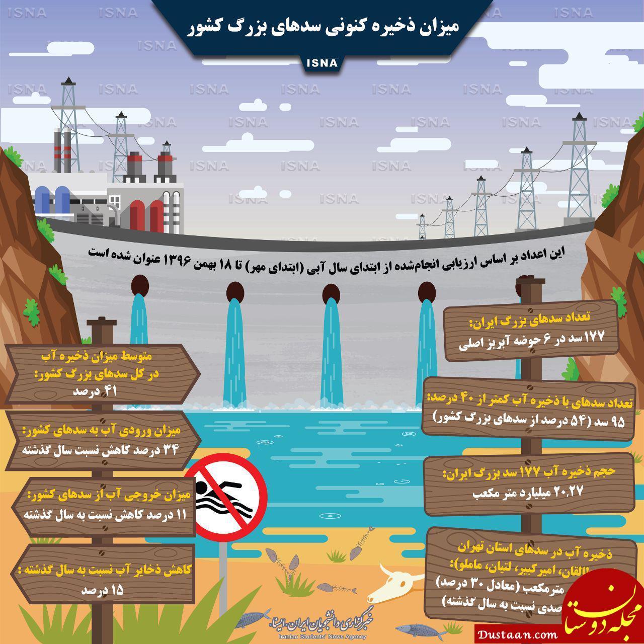 www.dustaan.com میزان ذخیره کنونی سدهای بزرگ کشور +اینفوگرافیک