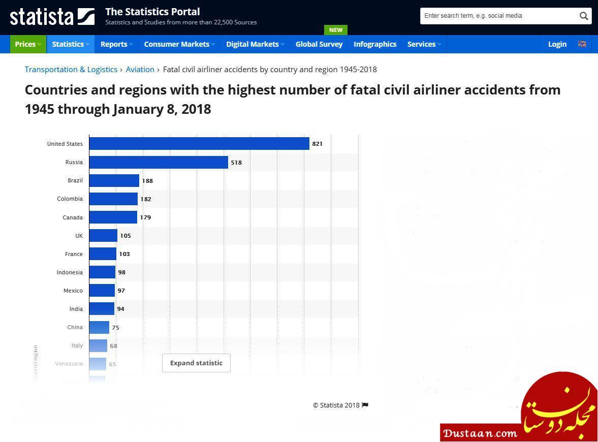 www.dustaan.com کدام کشورها بیشترین سوانح مرگبار هوایی را داشتند؟