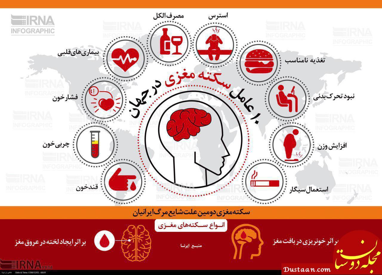 www.dustaan.com 10 عامل سکته مغزی در جهان +اینفوگرافیک