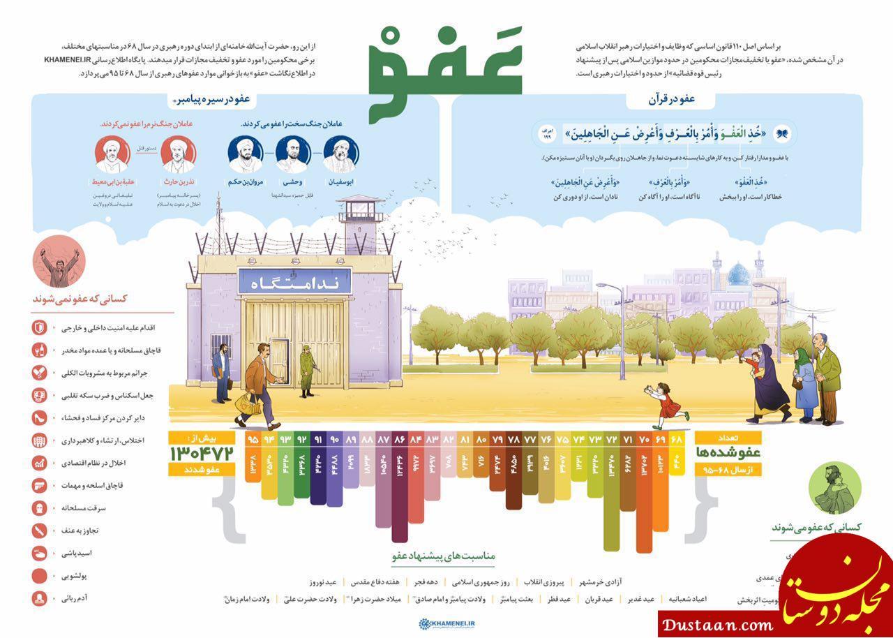 www.dustaan.com موافقت رهبرانقلاب با عفو ۵۶۵ نفر از محکومانِ محاکم عمومی و انقلاب