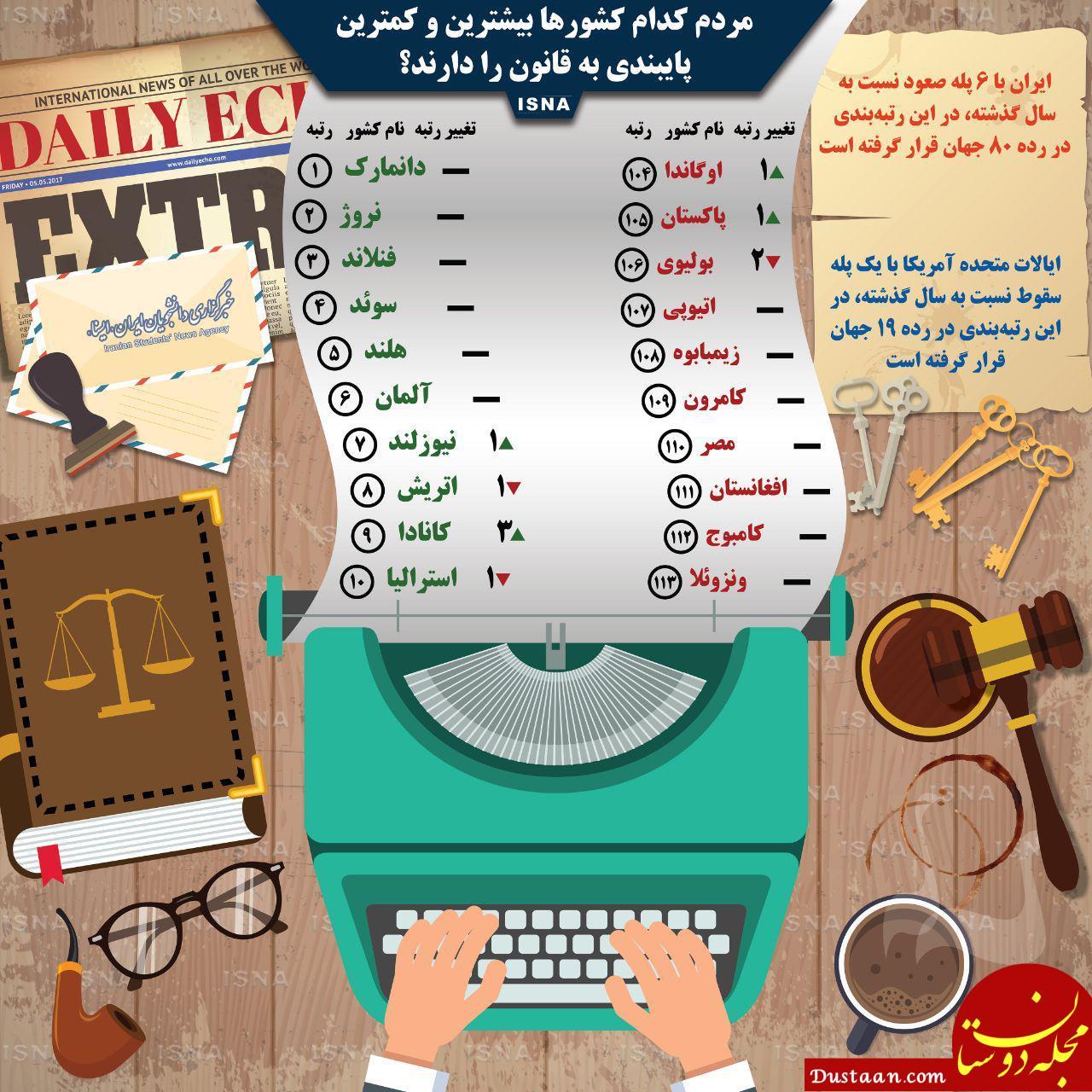 www.dustaan.com مردم کدام کشورها بیشترین و کمترین پایبندی به قانون را دادند؟ +اینفوگرافیک
