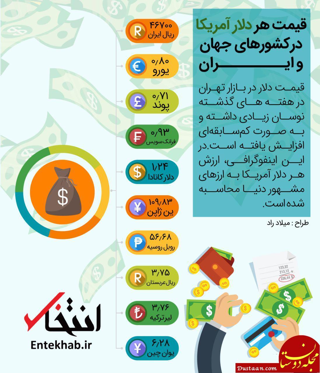 www.dustaan.com قیمت هر دلار آمریکا در کشورهای جهان و ایران +اینفوگرافیک
