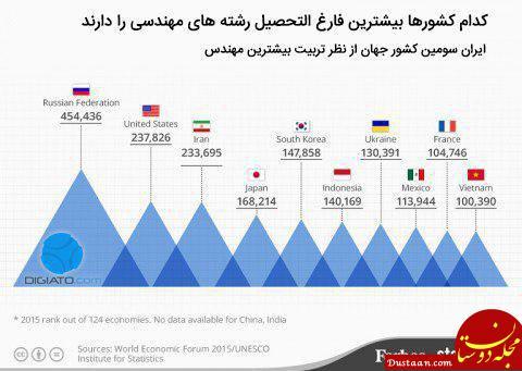 www.dustaan.com کشورهای جهان با بیشترین تعداد مهندس