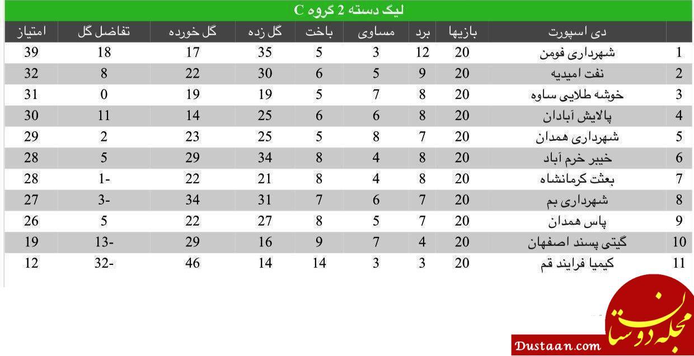 www.dustaan.com قهرمان سابق آسیا به دسته 3 سقوط کرد! +عکس