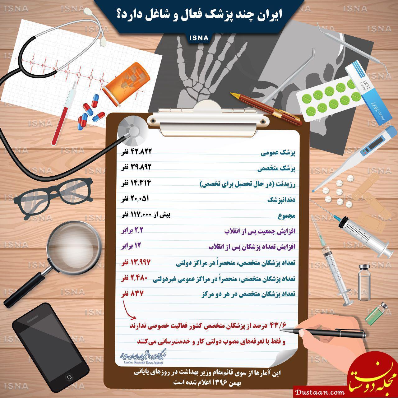 www.dustaan.com ایران چند پزشک فعال و شاغل دارد؟ +اینفوگرافیک