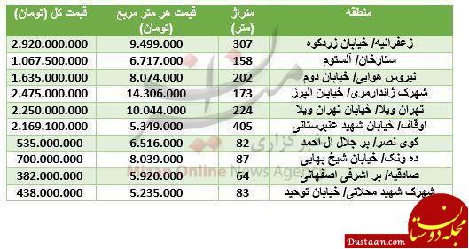 www.dustaan.com قیمت واحدهای کلنگی در مناطق مختلف تهران