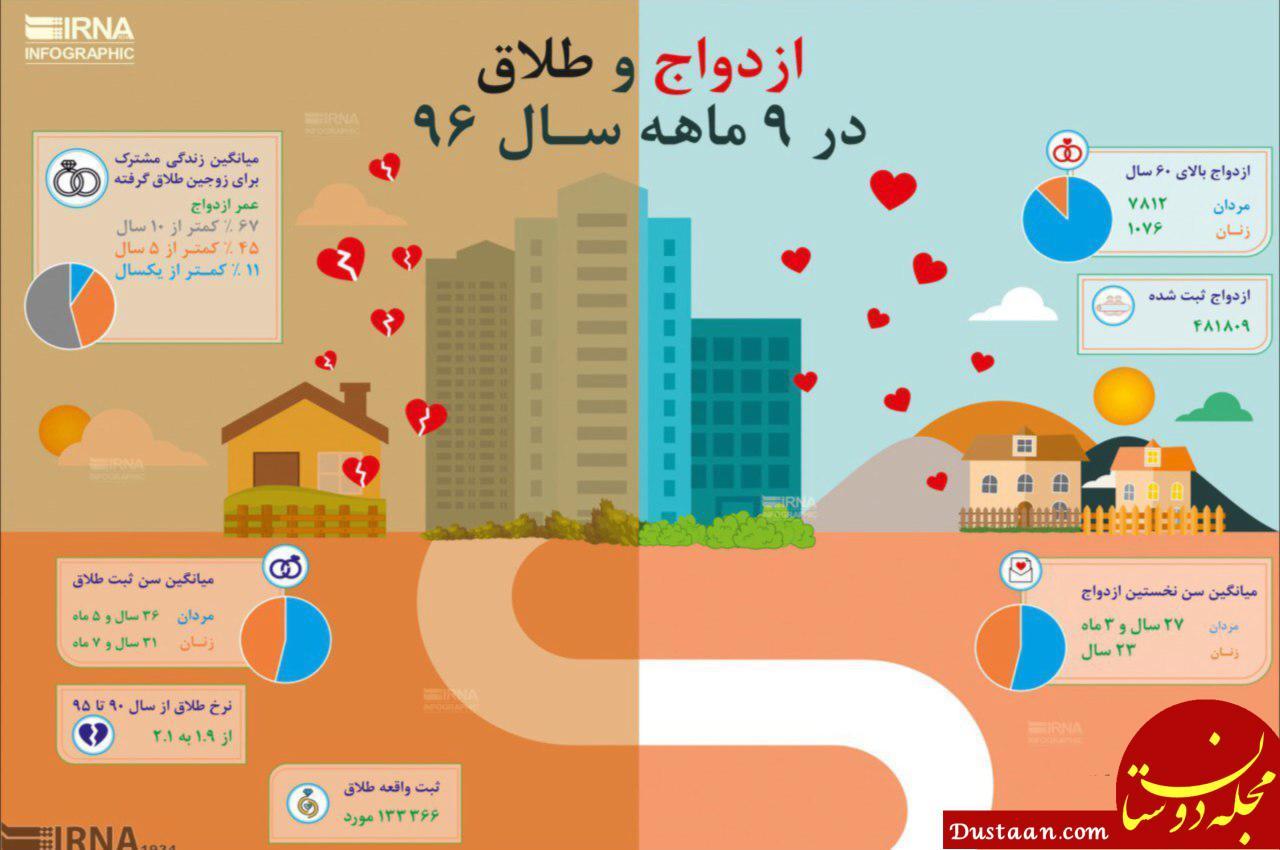 www.dustaan.com آمار ازدواج و طلاق در 9 ماه ابتدایی 96