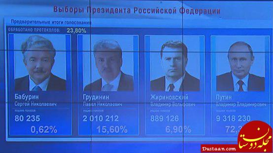 www.dustaan.com پیروزی پوتین در انتخابات روسیه بر اساس نتایج اولیه