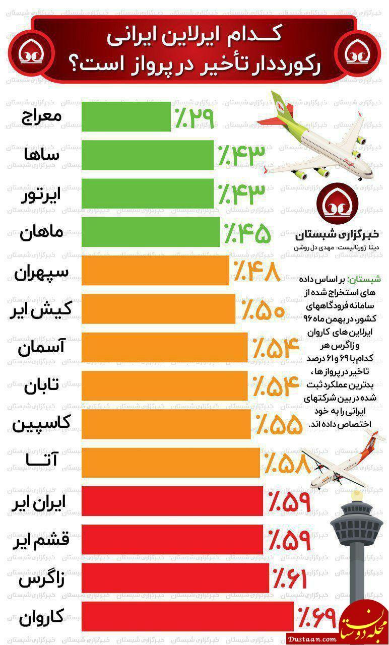 www.dustaan.com کدام ایرلاین ایرانی، رکورد دار تأخیر در پرواز است؟ +اینفوگرافیک