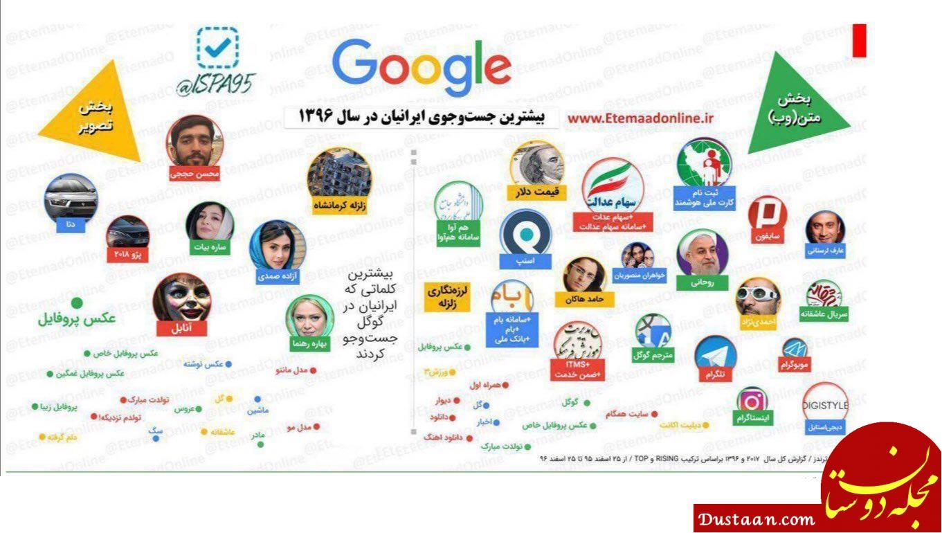www.dustaan.com بیشترین جست و جوی ایرانیان در سال ۱۳۹۶ در گوگل +اینفوگرافیک