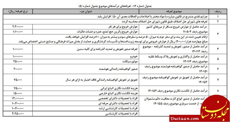 www.dustaan.com تعرفه خروج از کشور در سال ۹۷