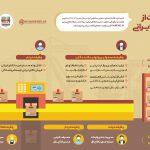 چگونگی حمایت از کالای ایرانی +اینفوگرافیک