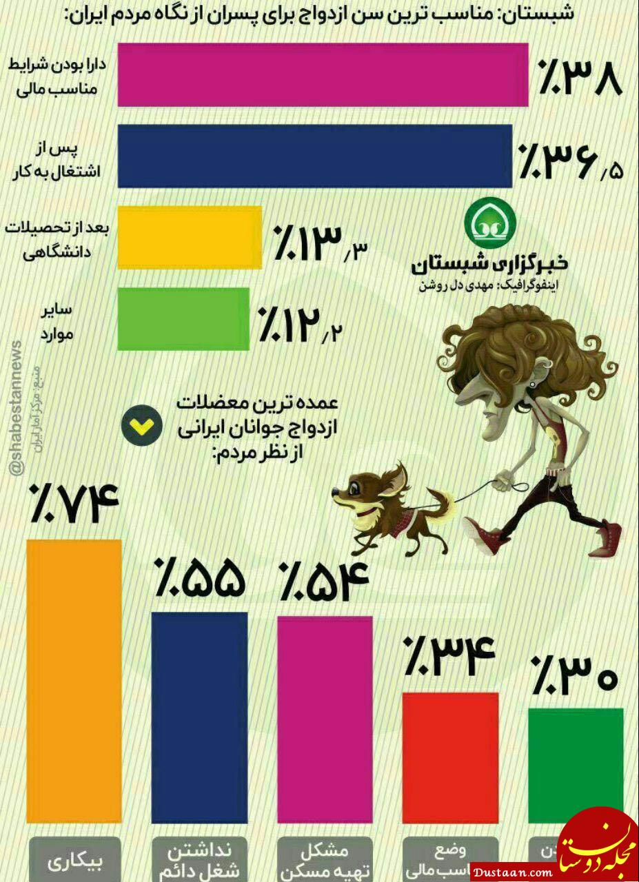 www.dustaan.com دلایل عدم ازدواج از نگاه مردم +اینفوگرافیک