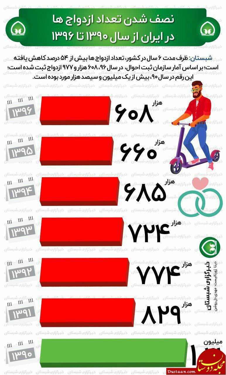 www.dustaan.com نصف شدن آمار ازدواج در ایران از سال ۱۳۹۰ تا ۱۳۹۶