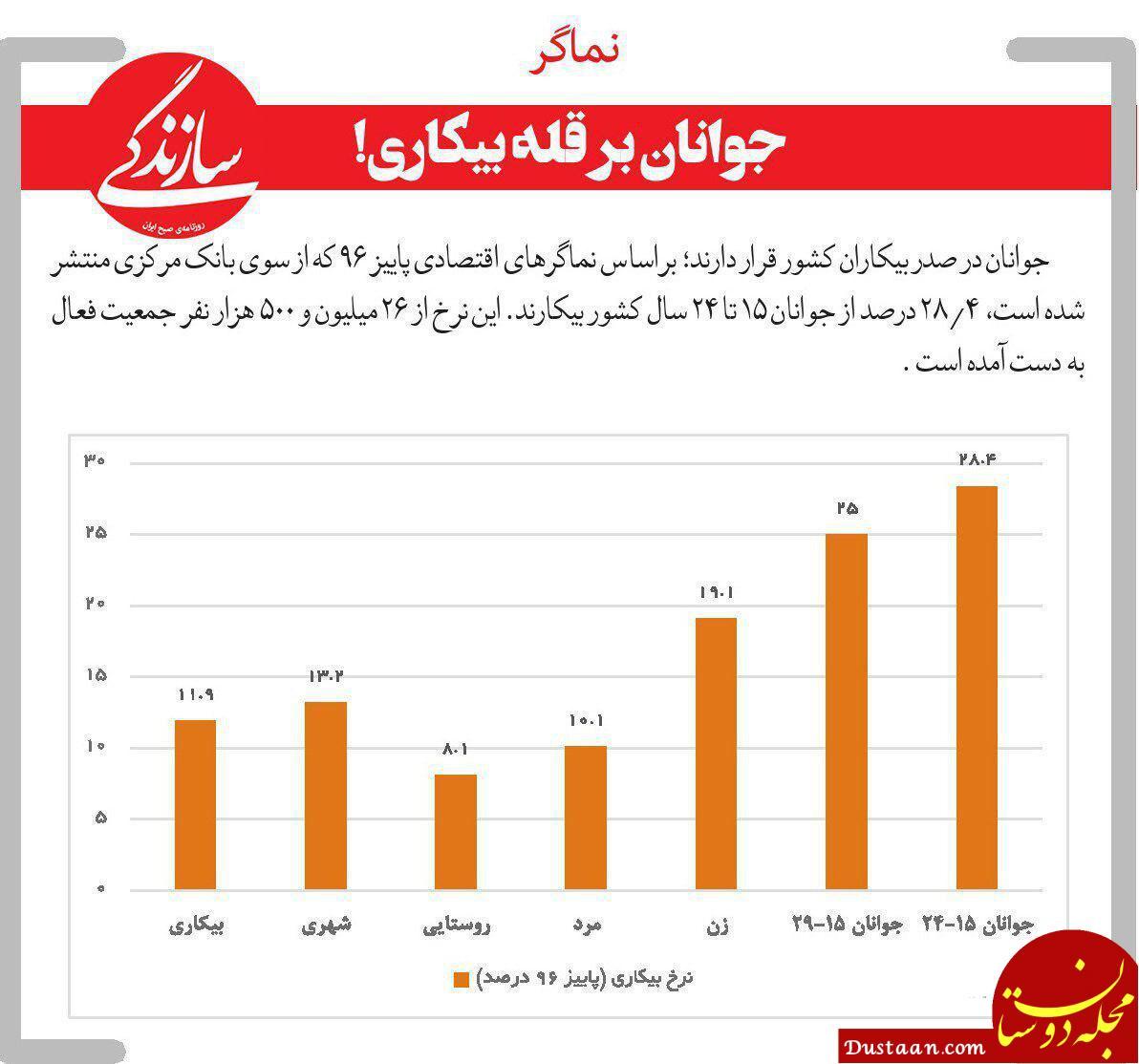 www.dustaan.com جوانان بر قله بیکاری!