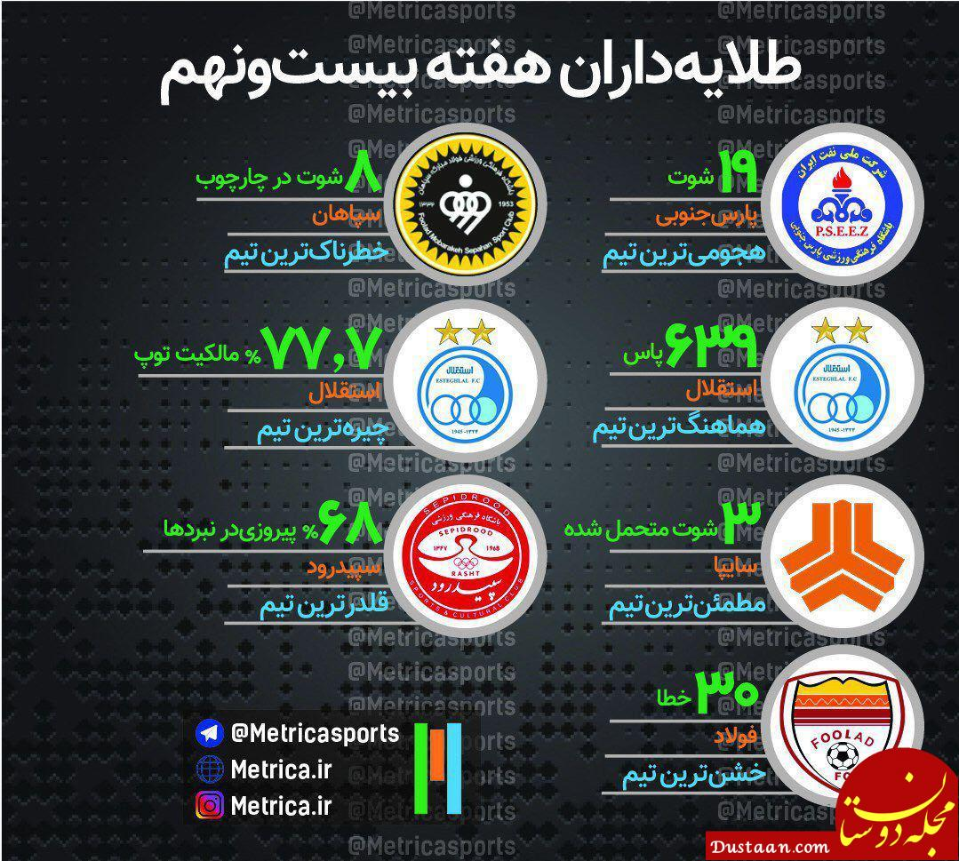 www.dustaan.com طلایه داران هفته بیست و نهم لیگ برتر +اینفوگرافیک