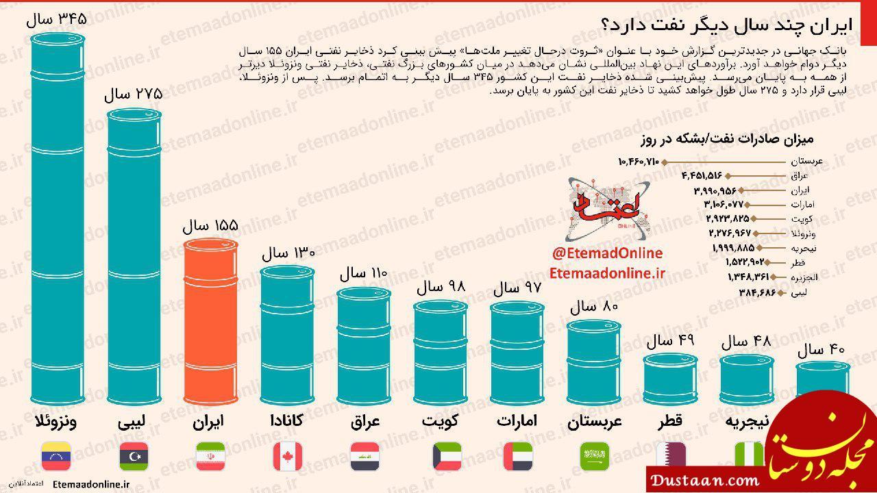 www.dustaan.com ایران چند سال دیگر نفت دارد؟