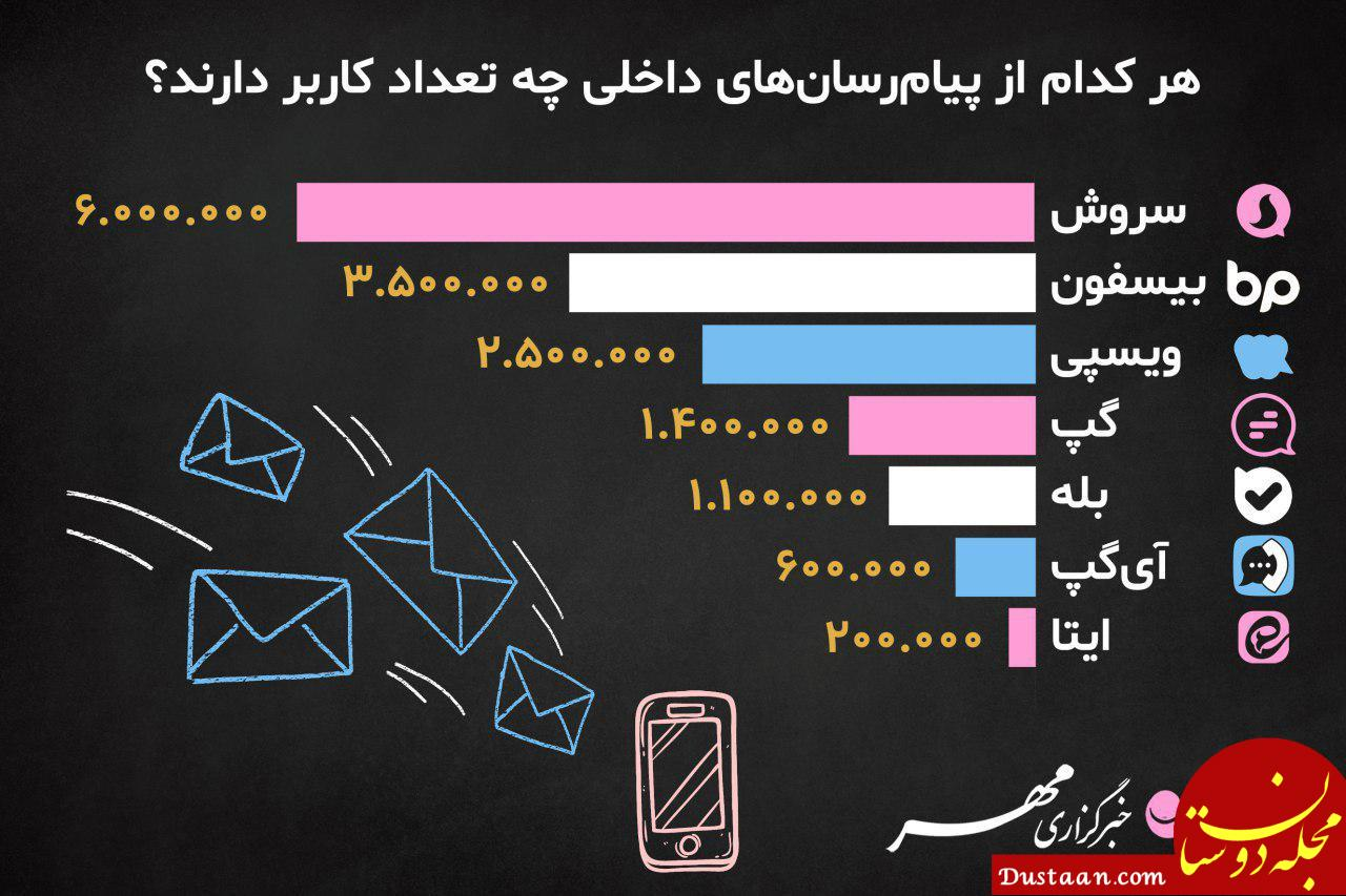 www.dustaan.com هر کدام از پیام رسان های داخلی چه تعداد کاربر دارند؟
