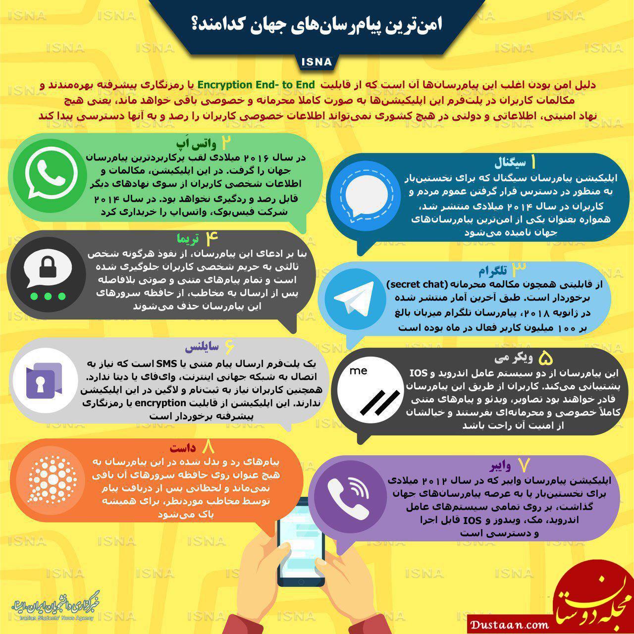 www.dustaan.com امن ترین پیام رسان های جهان کدامند؟ +اینفوگرافیک