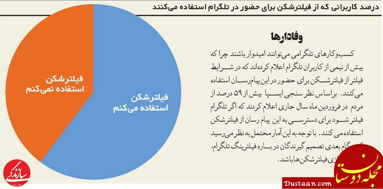 www.dustaan.com درصد کاربرانی که از فیلترشکن برای حضور در تلگرام استفاده می کنند
