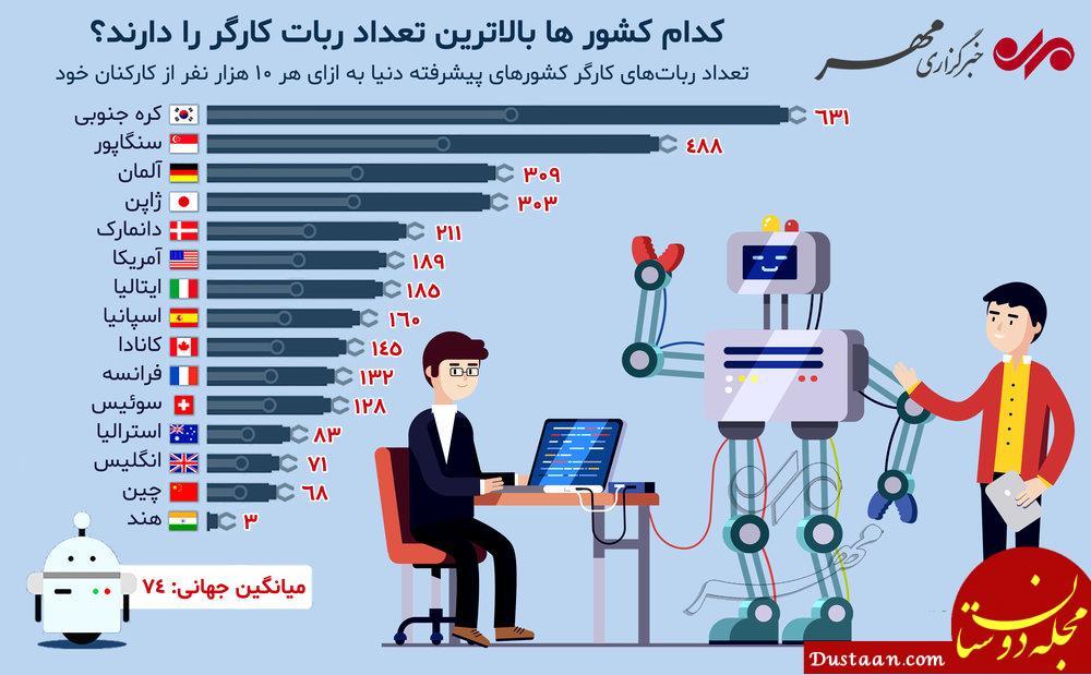 www.dustaan.com کدام کشورها بالاترین تعداد ربات کارگر را دارند؟ +اینفوگرافیک