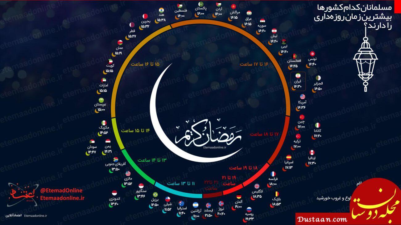 www.dustaan.com مسلمانان کدام کشورها بیشترین زمان روزه داری را دارند؟