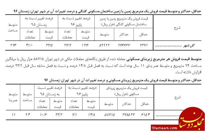 www.dustaan.com فروش آپارتمان در تهران متری ۳۷ میلیون تومان!