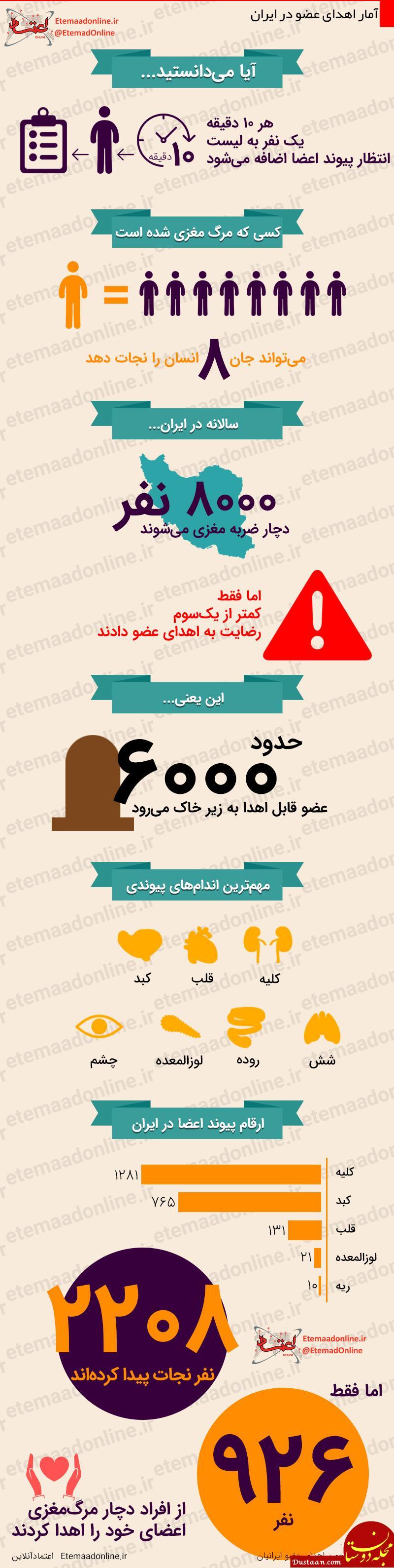 www.dustaan.com آمار اهدای عضو در ایران +اینفوگرافیک