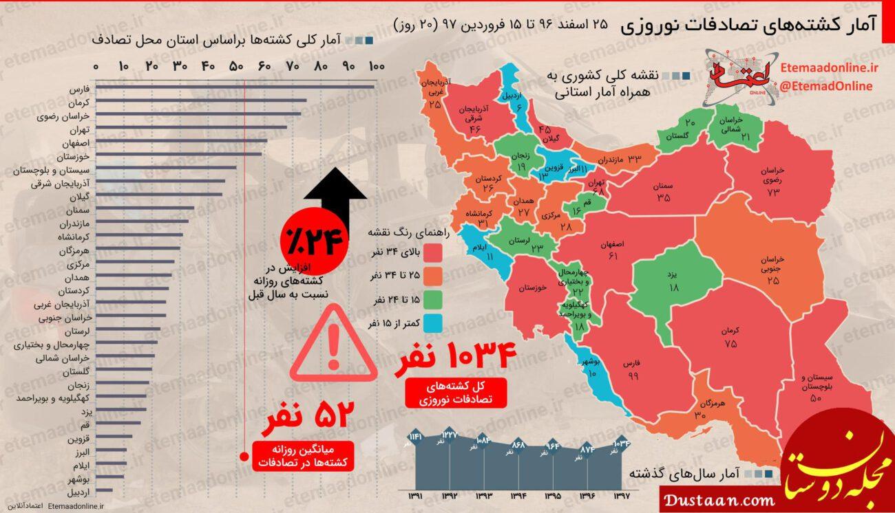www.dustaan.com آمار کشتههای تصادفات نوروزی سال 97