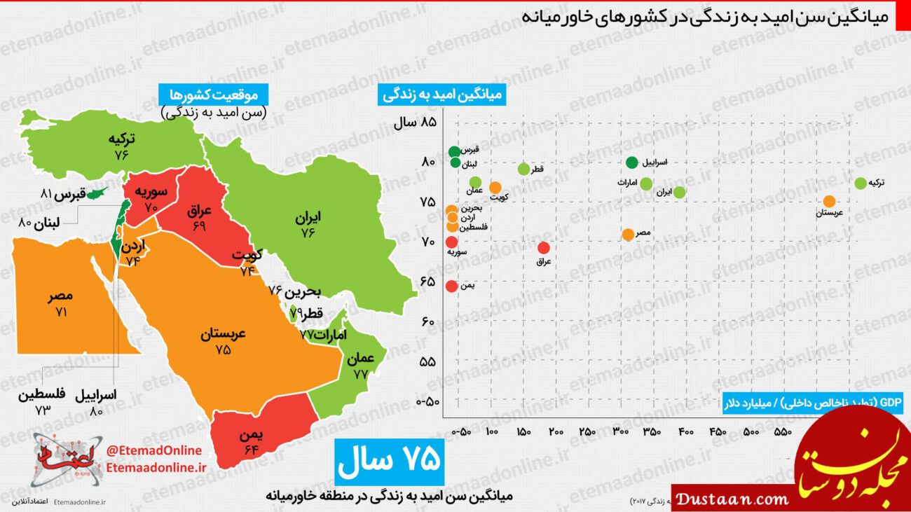 www.dustaan.com میانگین سن امید به زندگی در کشورهای خاورمیانه