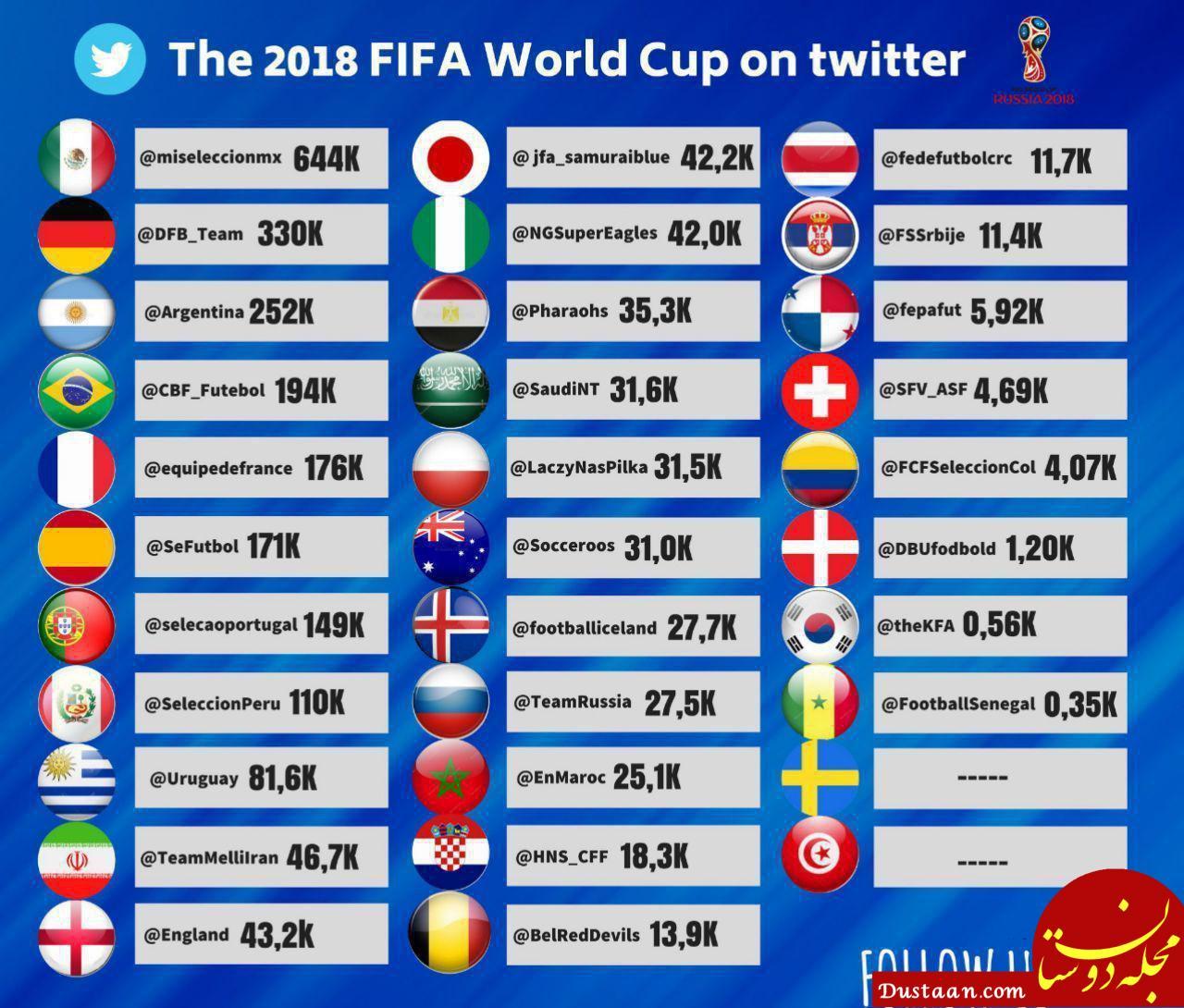www.dustaan.com ایران در رده دهم محبوب ترین تیم های جام جهانی در توییتر