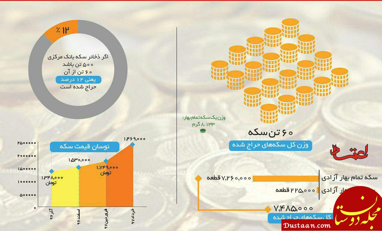 www.dustaan.com مقصد دوم نقدینگی: ایرانی ها ۶٠ تن طلا در ۶ ماه خریدند