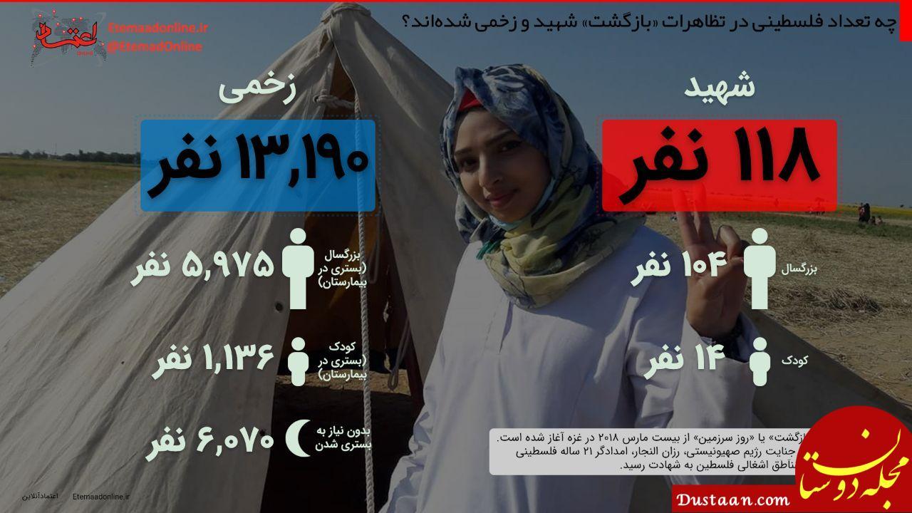 www.dustaan.com چه تعداد فلسطینی در تظاهرات «بازگشت» شهید و زخمی شده اند؟