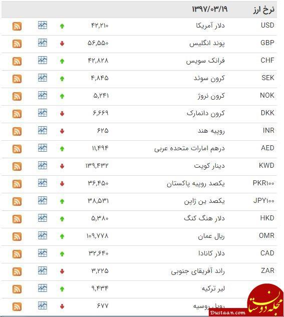www.dustaan.com افزایش قیمت دلار/ نرخ یورو و پوند اندکی کاهش یافت
