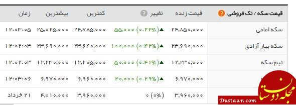 www.dustaan.com سکه کمی آرام گرفت/ قیمت تمام بهار به 2 میلیون و 482 هزار تومان رسید