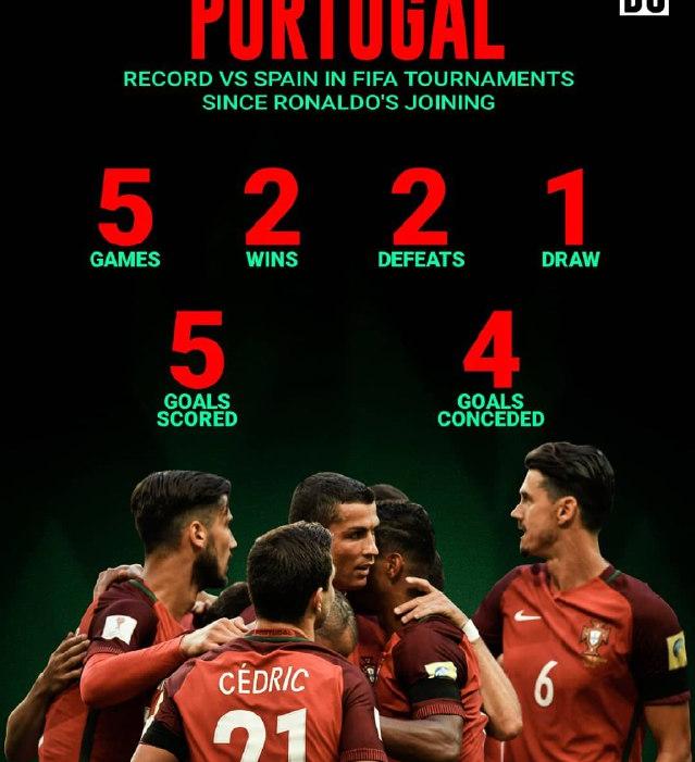 www.dustaan.com آمار ۵ رویارویی پرتغال و اسپانیا دو حریف ایران در جام جهانی