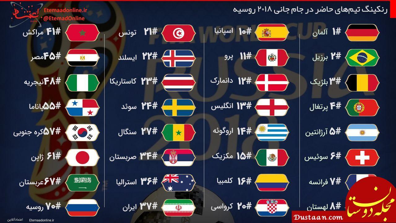 www.dustaan.com رنکینگ تیمهای حاضر در جام جانی 2018 روسیه