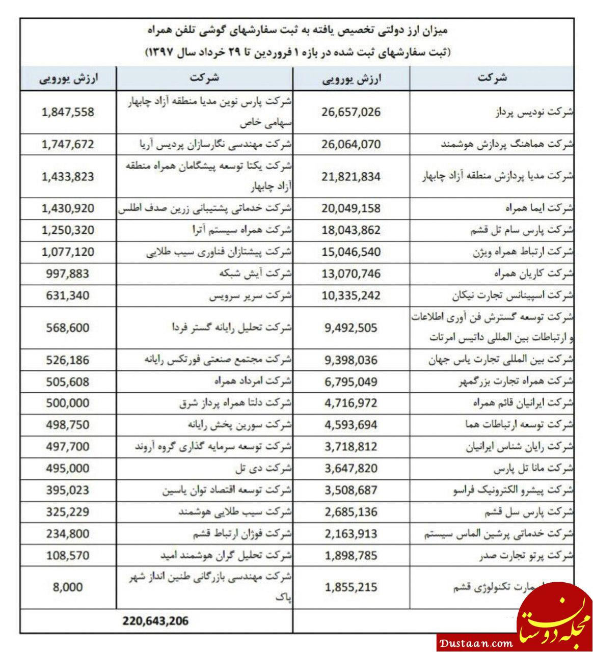 www.dustaan.com وزارت ارتباطات فهرست واردکنندگان گوشی همراه با ارز دولتی را منتشر کرد