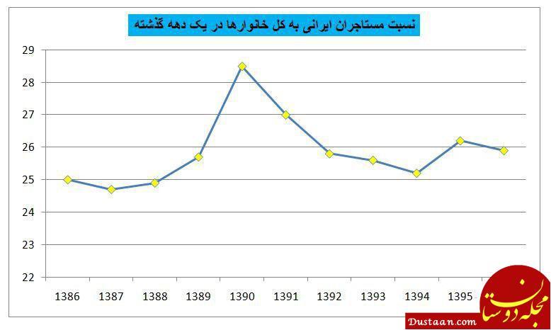 www.dustaan.com ایران چقدر مستاجر دارد؟