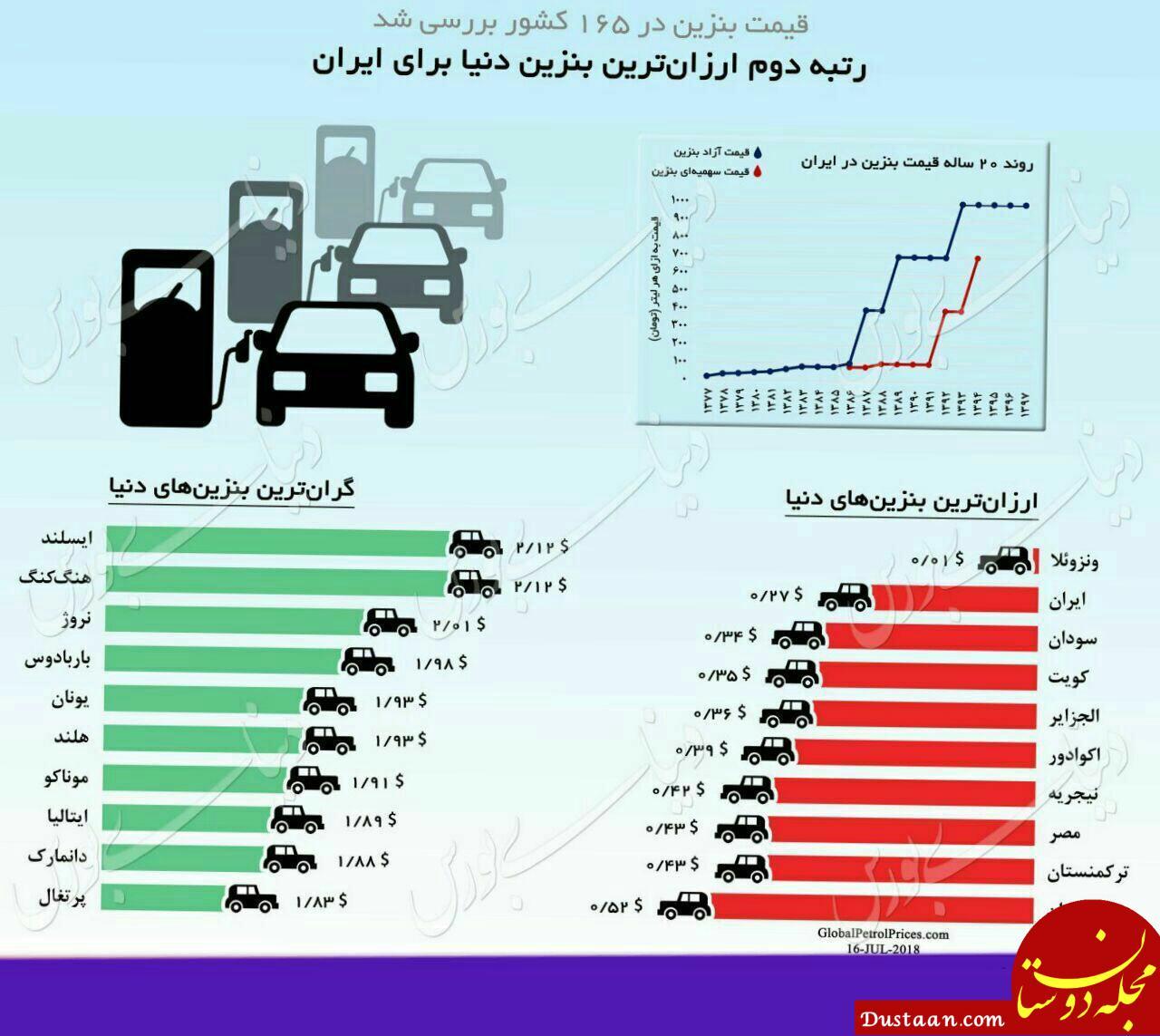 www.dustaan.com گران ترین و ارزان ترین بنزین در کدام کشورهاست؟ +جایگاه ایران
