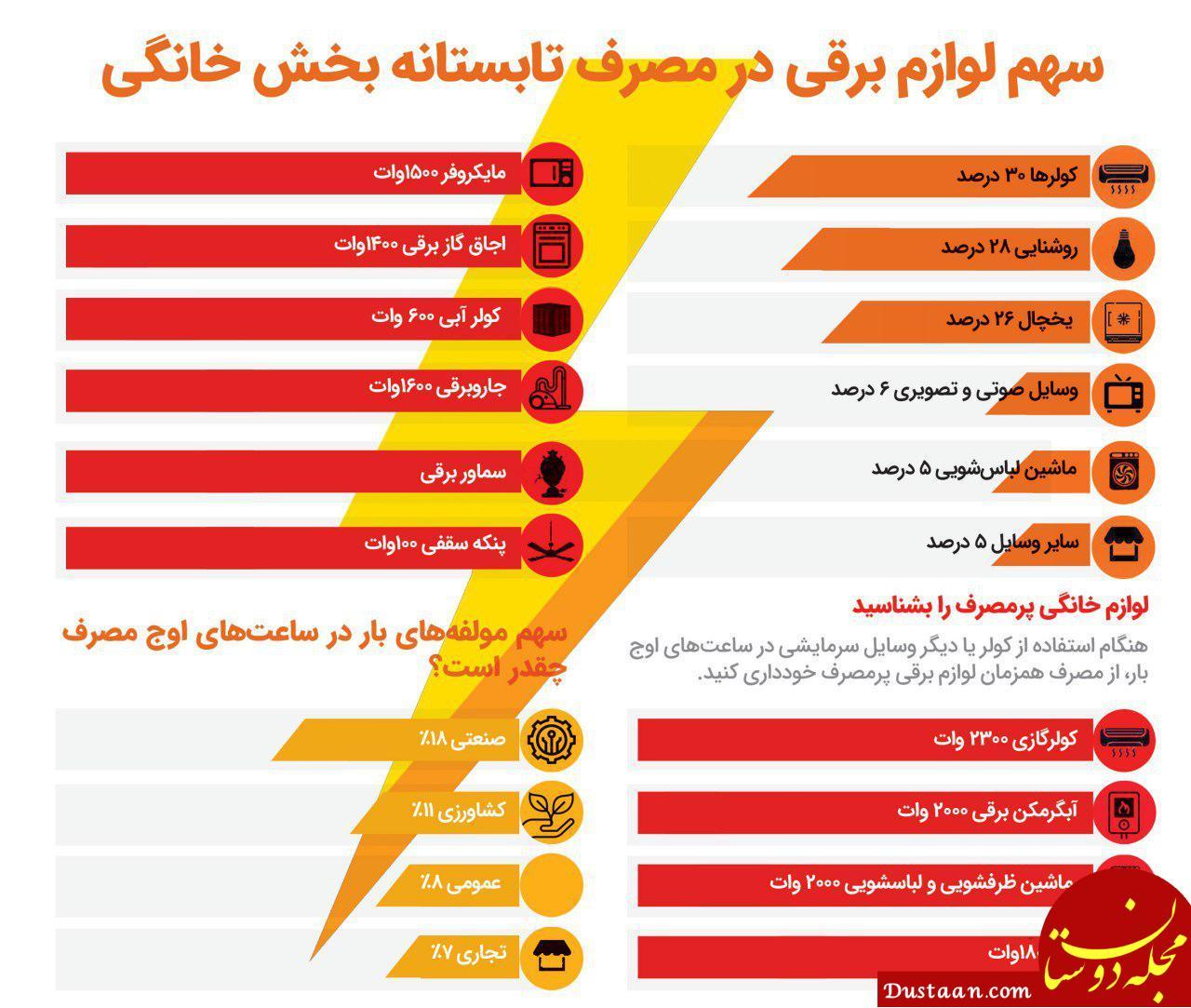www.dustaan.com سهم لوازم برقی در مصرف تابستانه بخش خانگی را بدانید