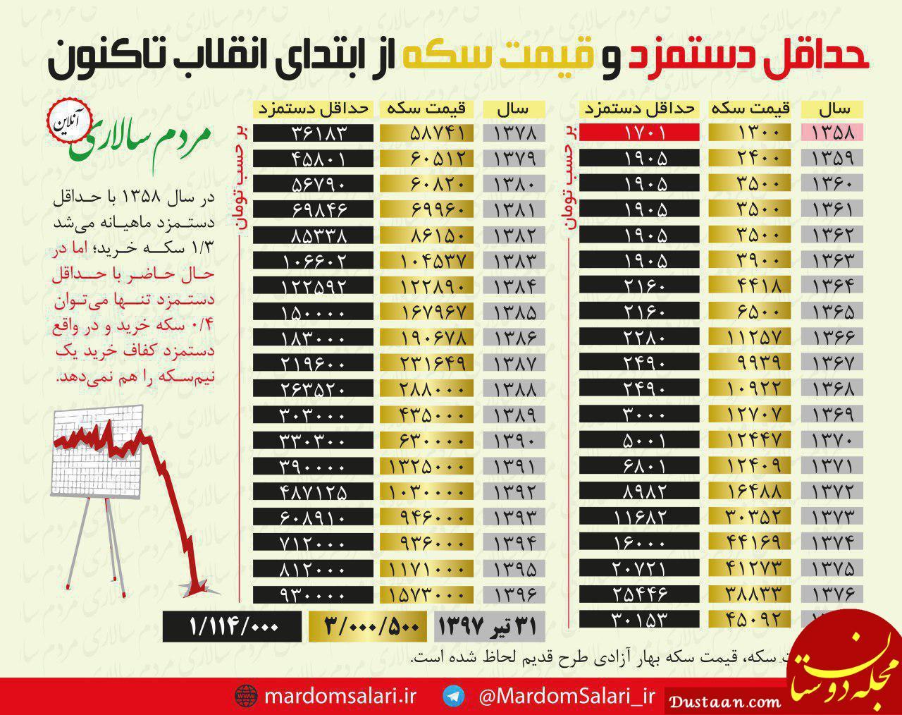www.dustaan.com مقایسه حداقل دستمزد ماهیانه کارگران در ایران در سال های پس از انقلاب با قیمت سکه طلا