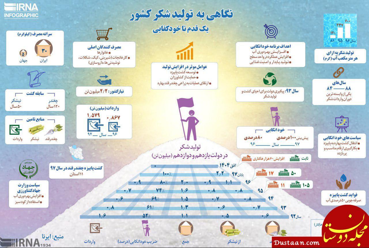 ایرانی ها ۶ برابر مردم دنیا شکر می خورند!