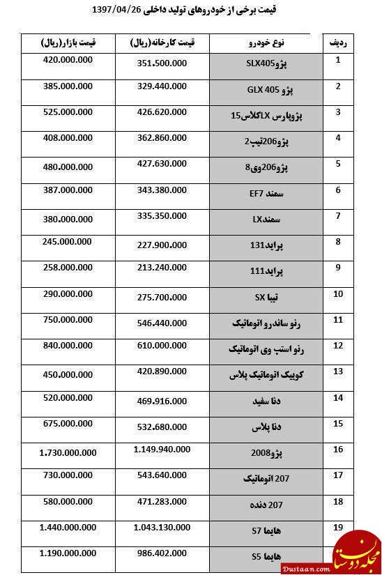 www.dustaan.com قیمت روز برخی از خودروهای تولید داخل