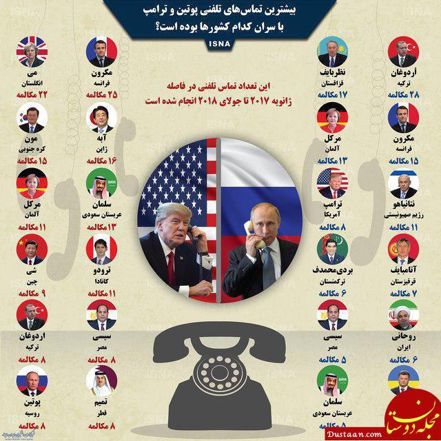 www.dustaan.com بیشترین تماس پوتین و ترامپ با سران کدام کشورهاست؟