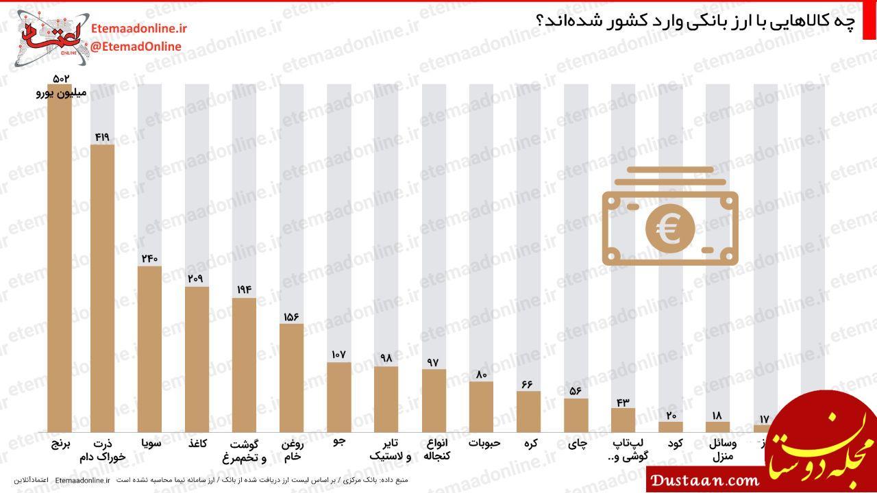 www.dustaan.com چه کالاهایی با ارز بانکی وارد کشور شده اند؟