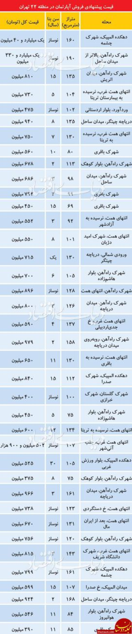 www.dustaan.com قیمت آپارتمان در برجهای منطقه 22 تهران