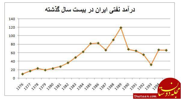 www.dustaan.com احمدی نژاد و روحانی چقدر نفت فروختند؟