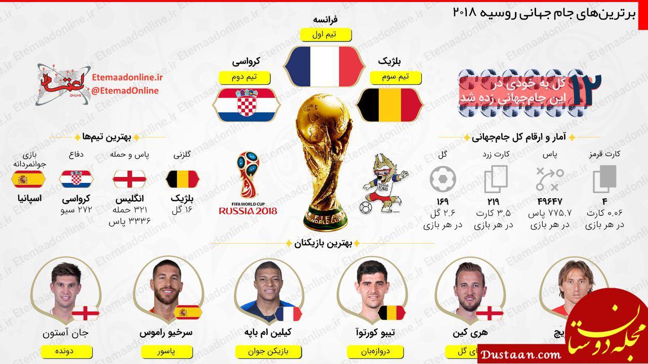 www.dustaan.com برترین های جام جهانی روسیه 2018 در یک نگاه